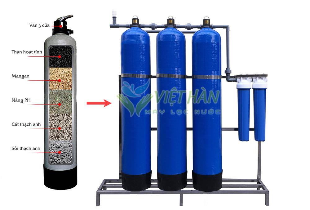 Cấu tạo bộ lọc nước sinh hoạt